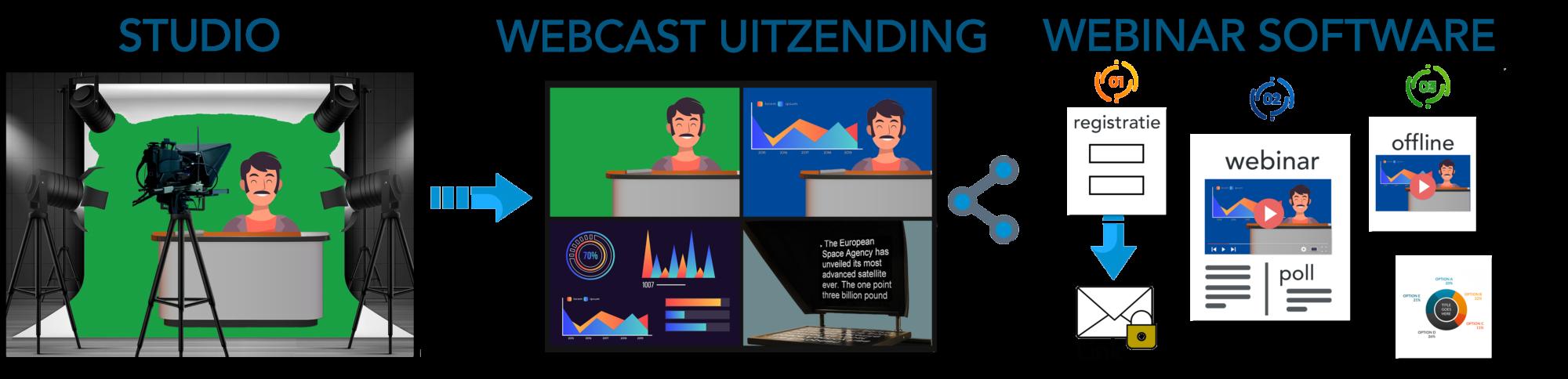 Webcast uitzending via Webinar tool bij SHH Productions in Rotterdam