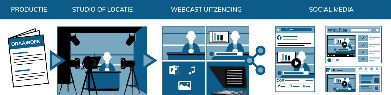 Webcast studio uitzending via social media