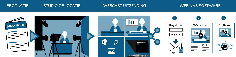 Webcast studio uitzending via webinar software